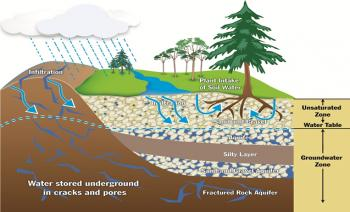 Diagram of Ground Water Sources