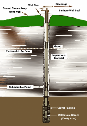 Diagram of well filtration system.